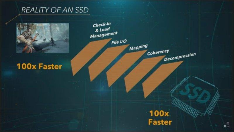 PS5 SSD GDC Presentaion
