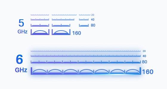 Wi Fi 6E Channels TP-Link