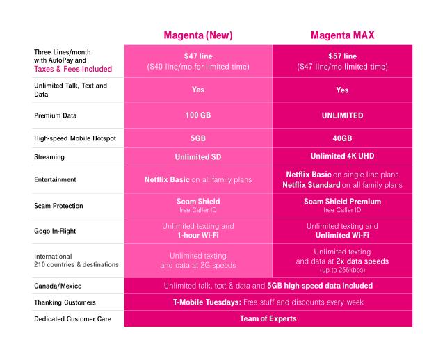 T-Mobile Magenta Max Prices
