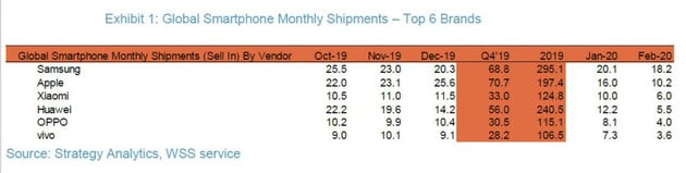 Strategy Analytics' estimates for smartphone sales in February 2020
