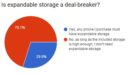 storage deal breaker answers