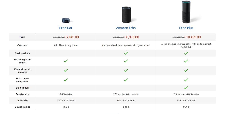 Amazon Echo Vs Echo Dot vs Echo Plus
