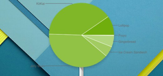 Android Lollipop-marktaandeel