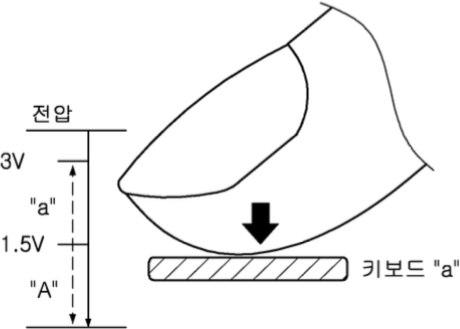 Samsung Patent drukgevoelig touchscreen