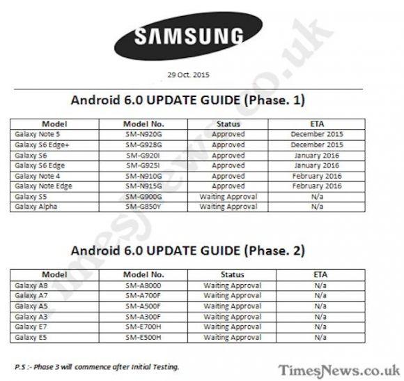 Samsung Android 6.0 update schema