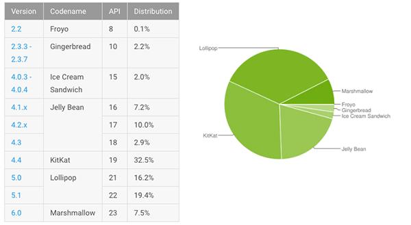 Android-distributiecijfers-mei-2016