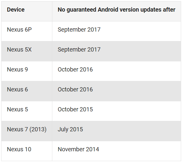 Nexus Android update