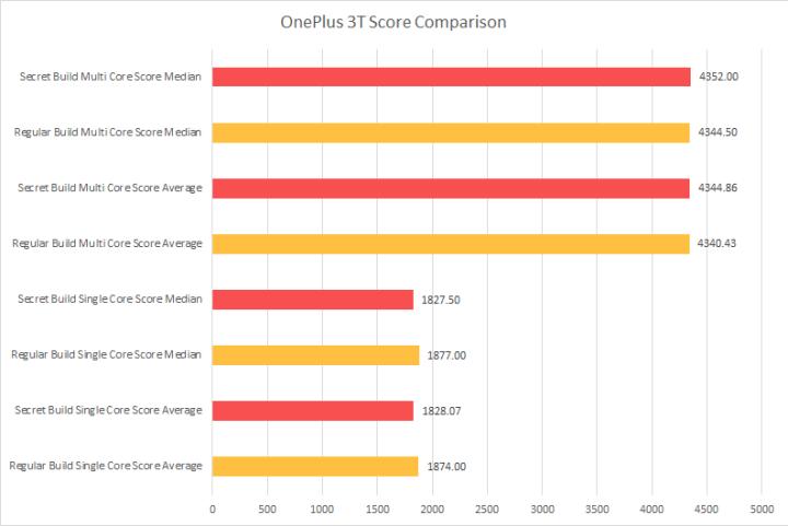 OnePlus 3T Benchmark
