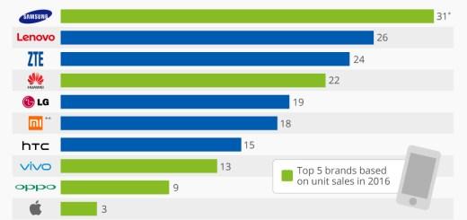 Statista smartphones 2016