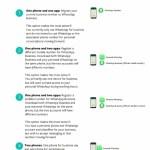 hoe werkt WhatsApp Business