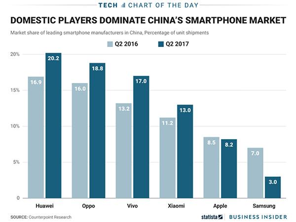 smartphonemarktChina