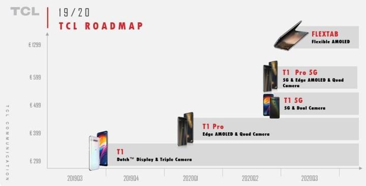 TCL_roadmap_T1_Flextab