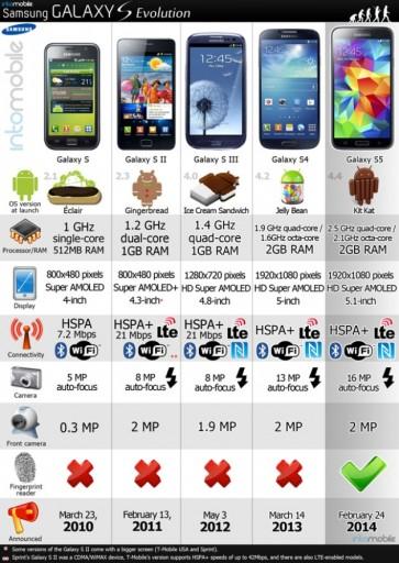 Samsung-Galaxy-S-evoluzione