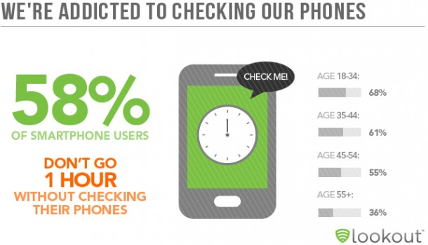 58 Prozent der Smartphone nutzer halten es nicht aus, ohne stündlich Ihr Smartphone zu ckecken. Foto: mylookout com.