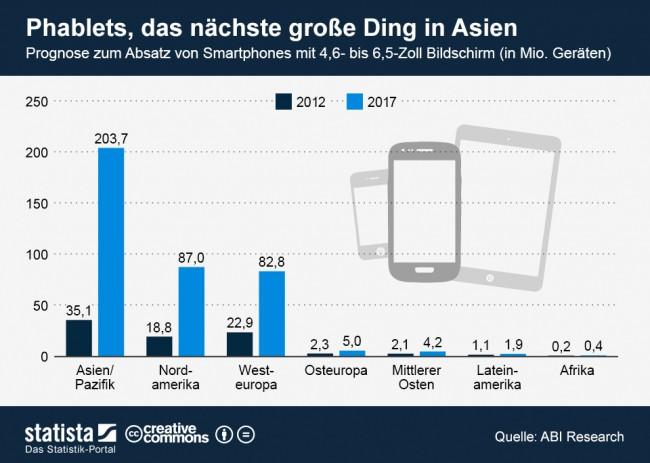 Laut eine Prognose von Statista sollen im Jahr 2017 bereits über 350 Millionen Smartphones mit einer Displaygröße zwischen 4,6 und 6,5 Zoll verkauft werden. Quelle: Statista.