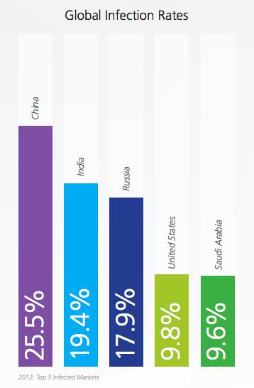 China, Indien und Russland sind am stärksten von den Schadsoftware-Angriffen betroffen. Foto: NQ Mobile.