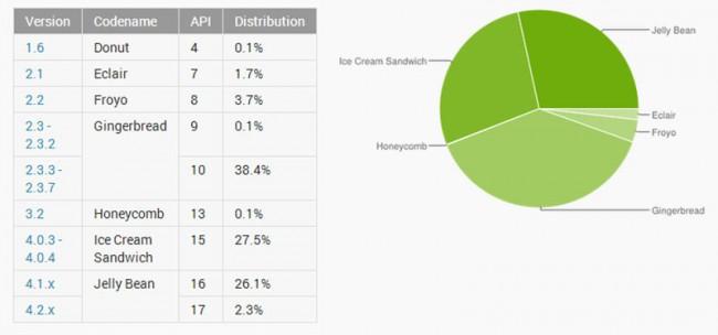 Aktuelle Verteilung der Android Versionen. Foto: Android Developer Blog.