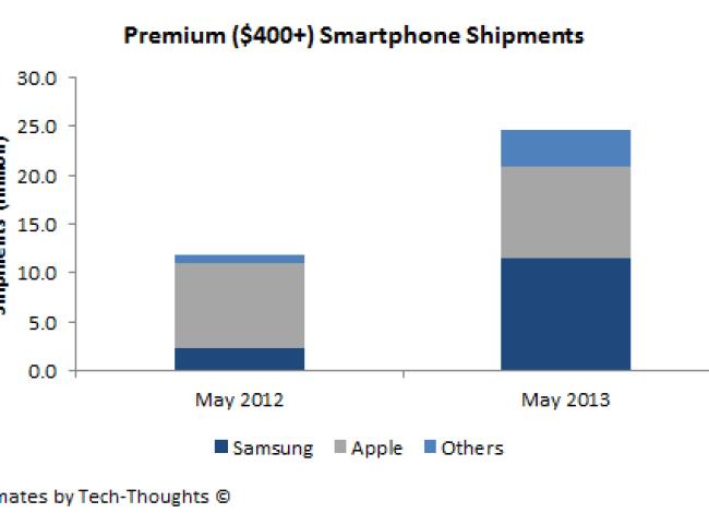 Während Samsungs Verkäufe förmlich explodieren, stagniert Apples Absatz. (Grafik: tech-thoughts)