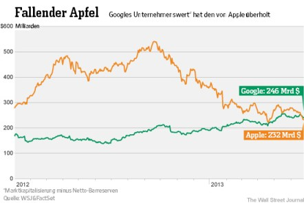 Der Aktienkurs von Google und Apple im Vergleich.