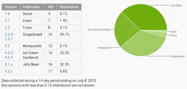 Jelly Bean weist ab sofort eine höhere Verbreitung auf als Gingerbread. Grafik: Android Developers Blog.