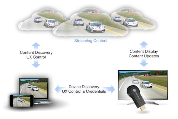 Der Streaming-Client Chromecast interagiert mit der Cloud, nicht direkt mit dem Smartphone. (Grafik: Google)