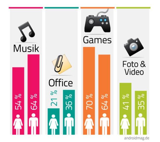 Männer hören auf Ihrem Smartphone eher Musik oder bearbeiten Dokumente, Frauen schießen mit Ihrem Smartphone lieber Fotos und spiele Spiele. Grafik: Androidmag.
