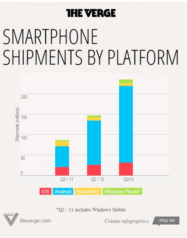 Smartphoneverkäufe per Plattform jeweils 2. Quartal 2011, 2012, 2013. Grafik: The Verge.