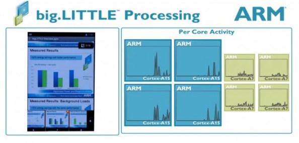 Mit Heterogenous Multi Processing (HMP) sollen Achtkern-Prozessoren auf ARM's big.LITTLE-Technologie auch wirklich acht Kerne gleichzeitig verwenden können. (Bild: ARM)