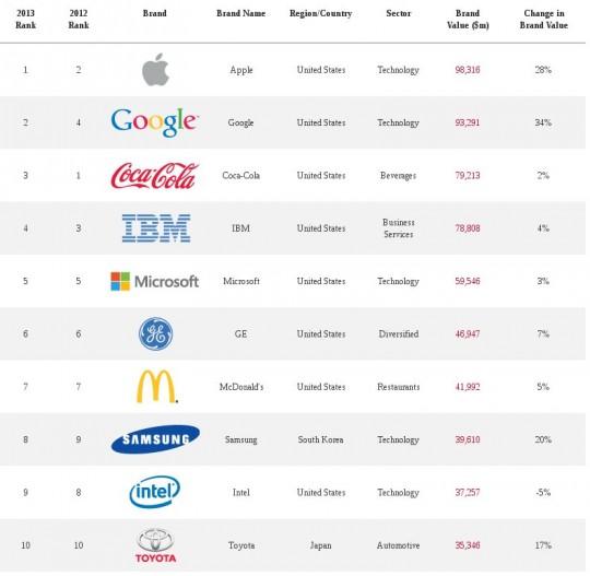 Die Top 10 der Liste. (Quelle: androidcommunity.com)