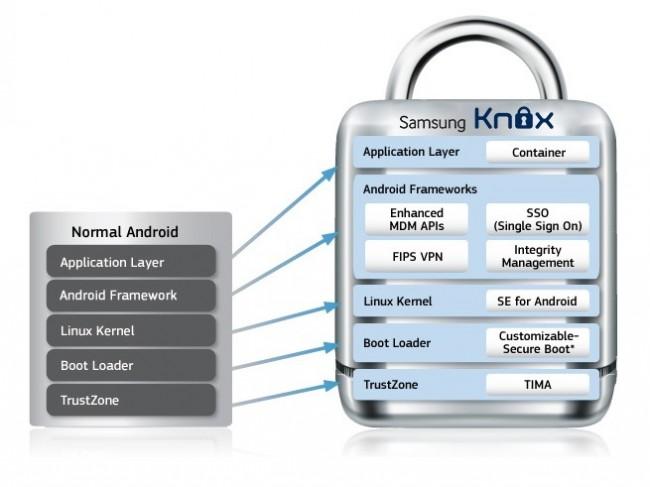 Samsung KNOX erfordert tiefe Eingriffe in das zugrundeliegende Android-Betriebssystem (Bildquelle: AndroidPolice)