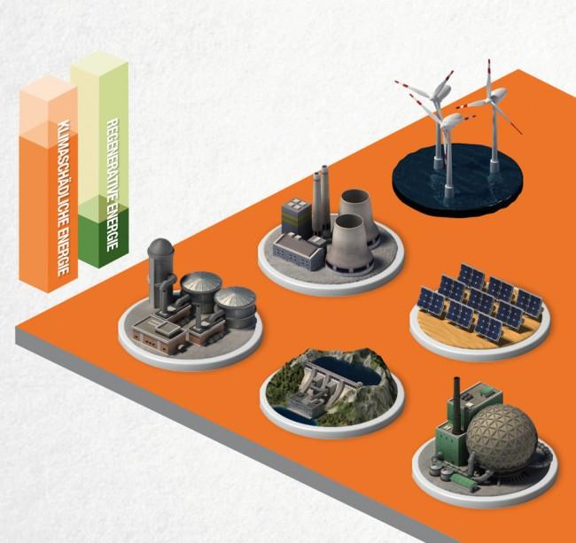 Neben Kohle- und Atomkraftwerken verfügen wir bereits über regenerative Kraftwerke, wie Wasser-, Solar- und Windkraftwerke. Allerdings benötigen wir zusätzliche regenerative Energiequellen und müssen Spitzenlasten mit zuschaltbaren Gaskraftwerken bedienen.