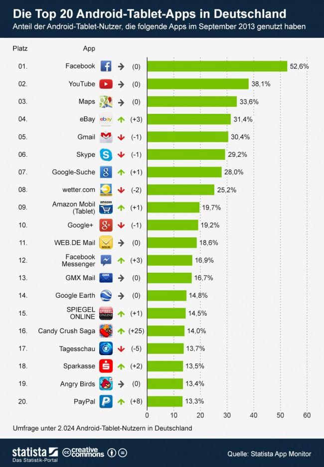 Die 20 beliebtesten Android Tablet Apps in Deutschland. Grafik: Statista.q