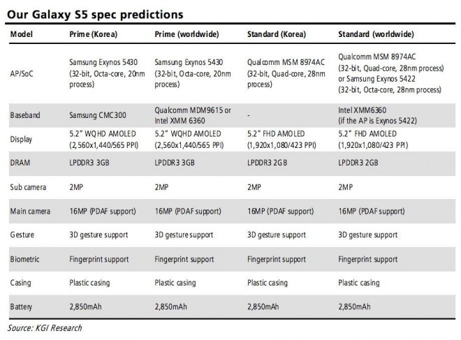 s5_predictions_specs