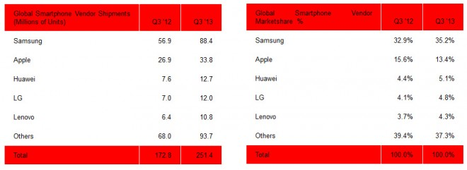 smartphone-marktanteile-q3-2013