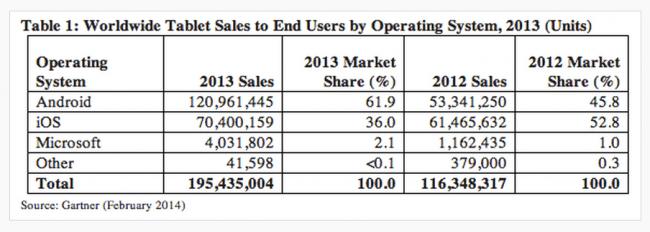 Android Tablets verkaufen sich bereits doppelt so häufig wie iPads.