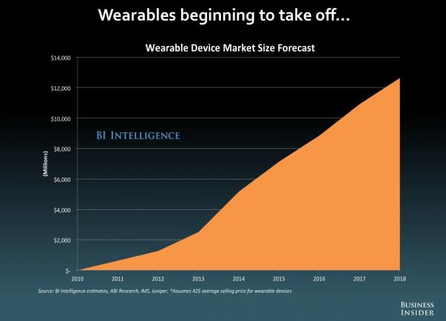 Die Wearables werden abheben ... (Quelle: Business Insider)