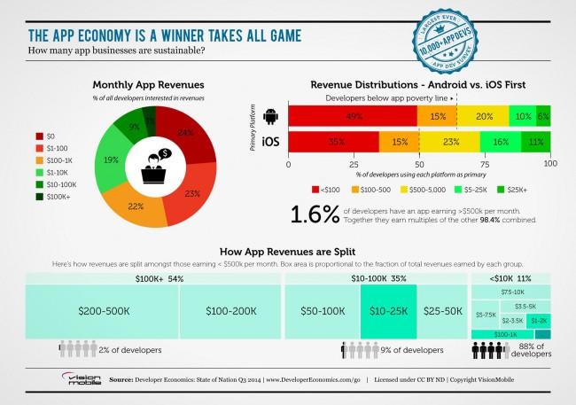 88 Prozent aller Entwickler verdienen weniger als 10.000 Dollar. (Foto: Vision Mobile)