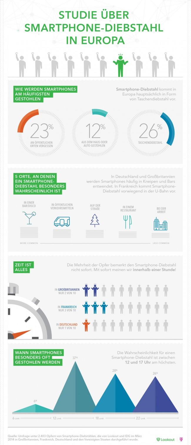 Hier die interessantesten Fakten der Studie (Quelle: Lookout)