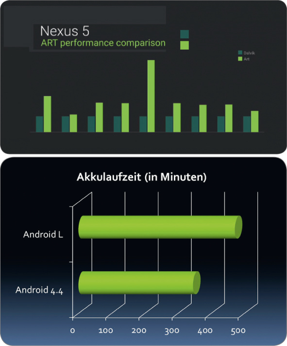 androidl7