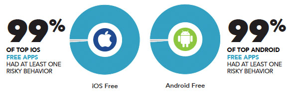 99 Prozent aller Gratis-Apps auf Android und iOS spionieren uns aus. (Foto: Appthority)