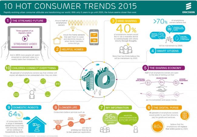 """Der Bericht """"10 Hot Consumer Trends"""" verrät, wie sich die Verbraucher ihr Leben und ihren Umgang mit Technik in der Zukunft vorstellen. (Grafik: Ericsson)"""