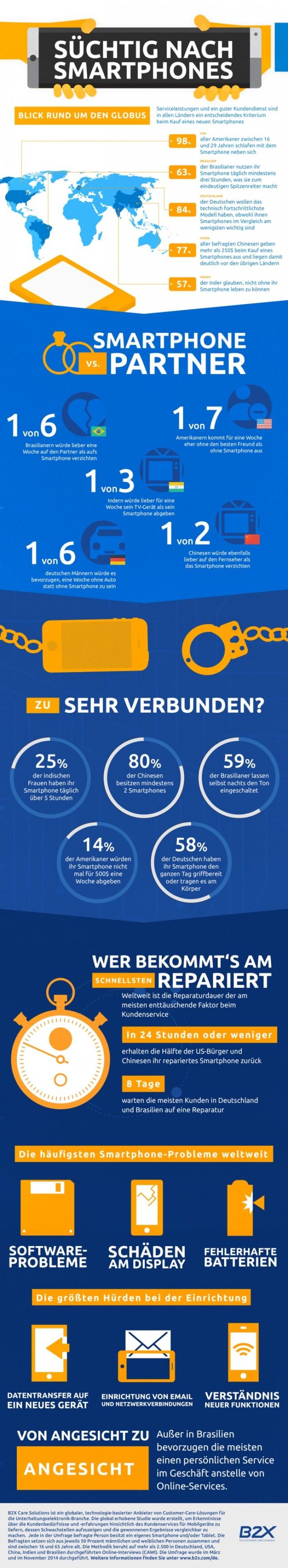 Für eine Studie über das Nutzerverhalten von Smartphone-Besitzern hat B2X Care Solutions mehr als 2.500 Smartphone-Besitzer zwischen 16 und 65 Jahren aus Deutschland, den USA, China, Brasilien und Indien befragt. (Grafik: B2X Care Solutions)