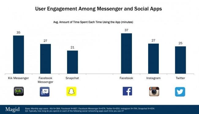 Eine durchschnittliche Nutzungssitzung in einem sozialen Netz dauert etwas länger als eine Sitzung beim Verwenden einer Messenger-App. (Grafik: Kik Interactive)