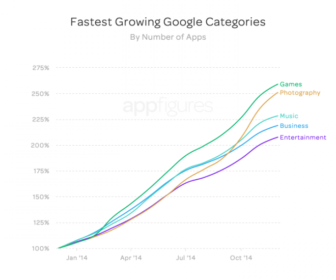 fastest_growth_apps_google_2