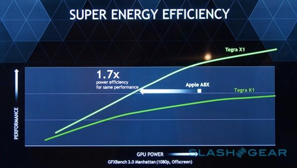 Der Tegra X1 soll direkt den Apple A8x-Prozessor angreifen. (Foto: SlashGear)