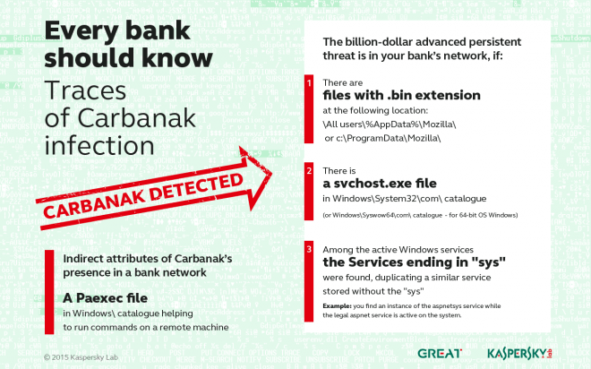 KL_infographic_traces_of_carbanak