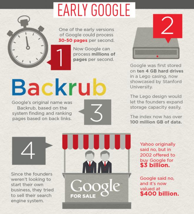 Einige der verrückten Fakten über Google. (Bild: Auszug/ Who Is Hosting This?)