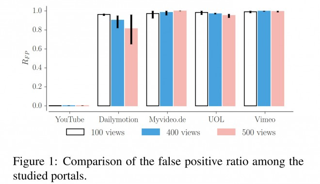 "Bild: Studie ""Understanding the detection of fake view fraud in Video Content Portals"" auf arXiv.org"