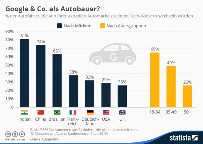 Diese Statista-Grafik zeigt den Anteil der Autofahrer in sieben Ländern, die es sich vorstellen können, ein Auto von einem Technologieunternehmen statt von einem traditionellen Fahrzeughersteller zu kaufen. (Grafik: Statista)