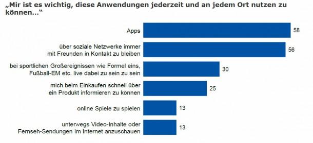 Apps und soziale Netzwerke sind die Hauptmotive für die mobile Internetnutzung. Foto: IP Deutschland, TNS Emid.
